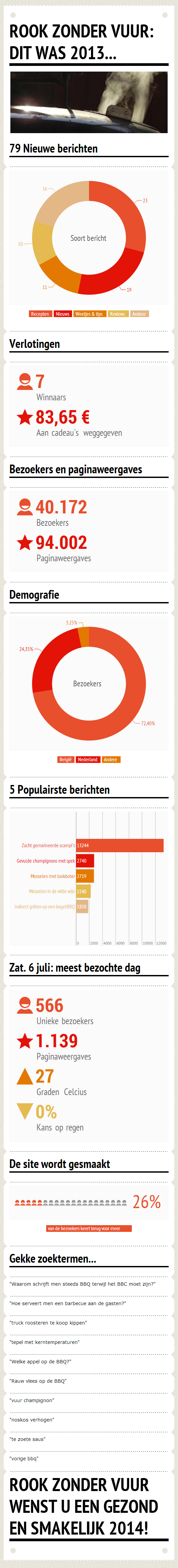 Infografiek 2013